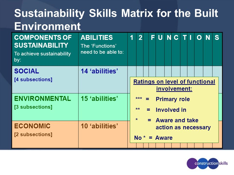 Sustainability Skills Matrix for the Built Environment