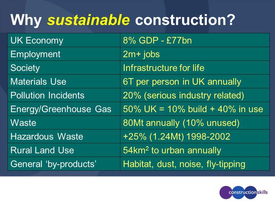 Why sustainable construction