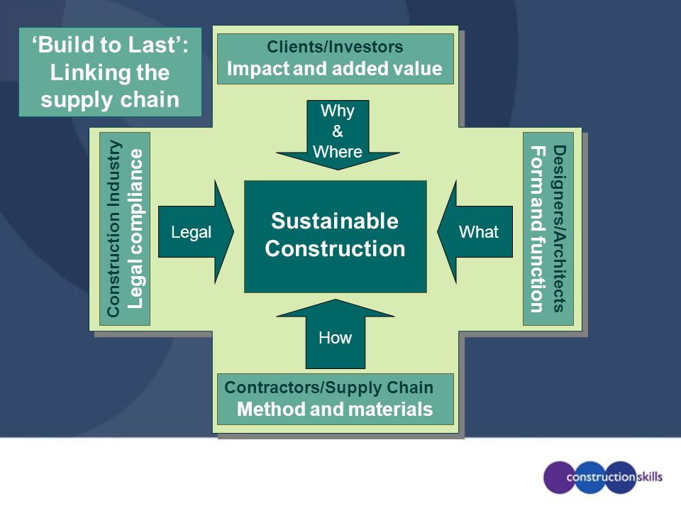 'Build to Last': Linking the supply chain Sustainable Construction