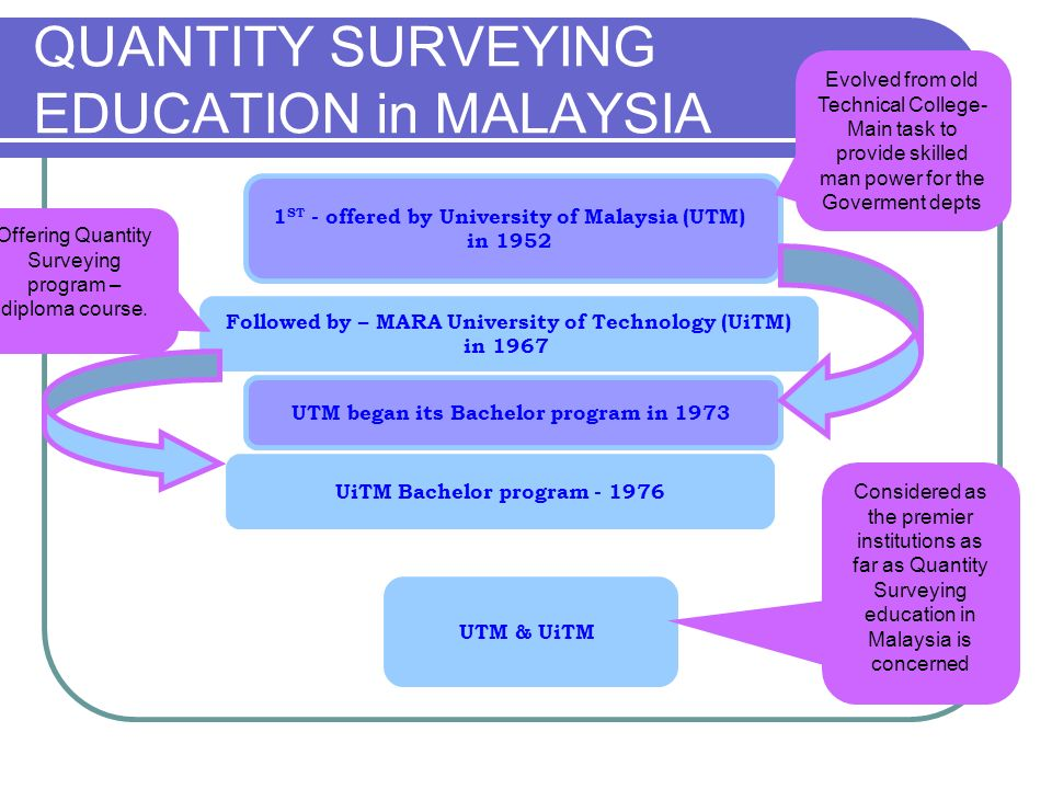 QUANTITY SURVEYING EDUCATION in MALAYSIA