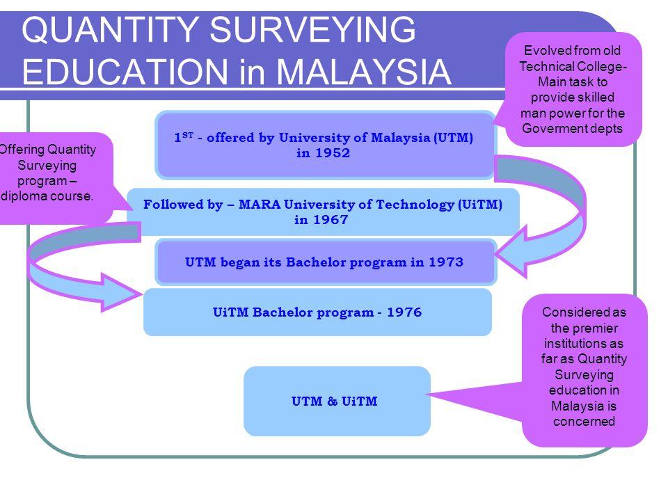 QUANTITY SURVEYING EDUCATION in MALAYSIA