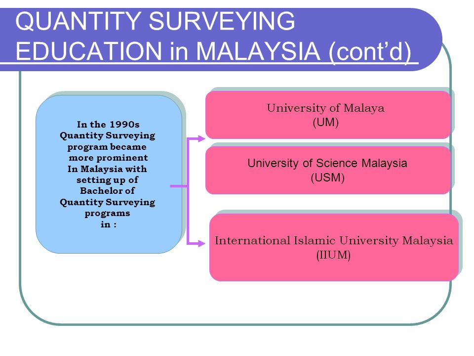 QUANTITY SURVEYING EDUCATION in MALAYSIA (cont'd)