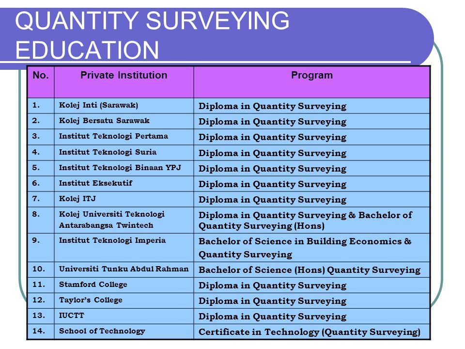 QUANTITY SURVEYING EDUCATION
