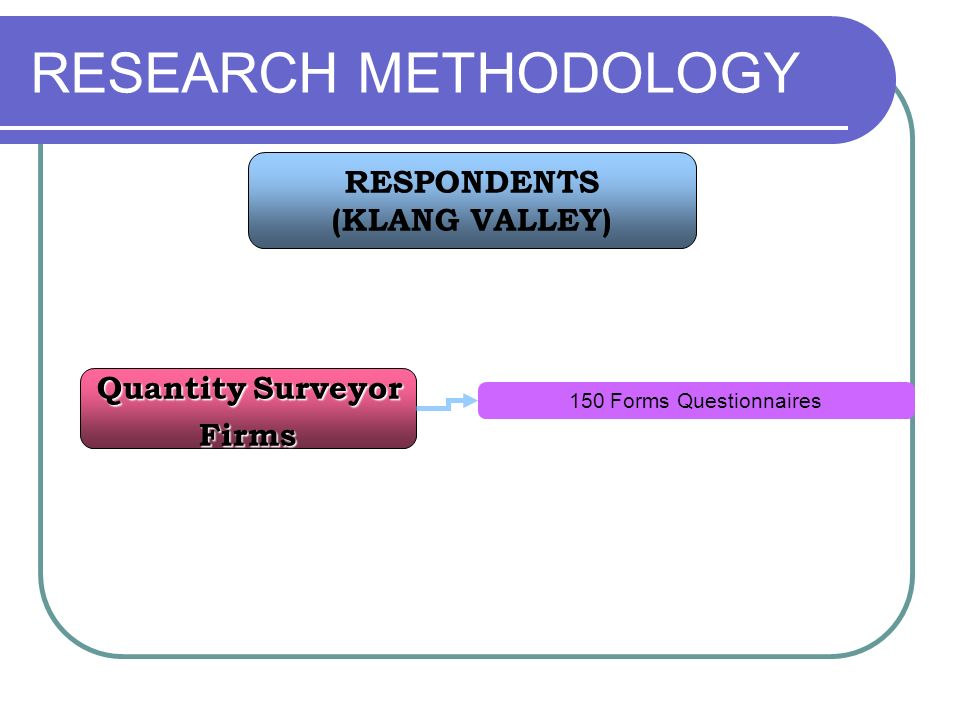 RESEARCH METHODOLOGY Quantity Surveyor RESPONDENTS (KLANG VALLEY)