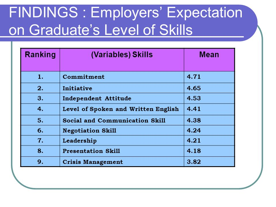 FINDINGS : Employers' Expectation on Graduate's Level of Skills