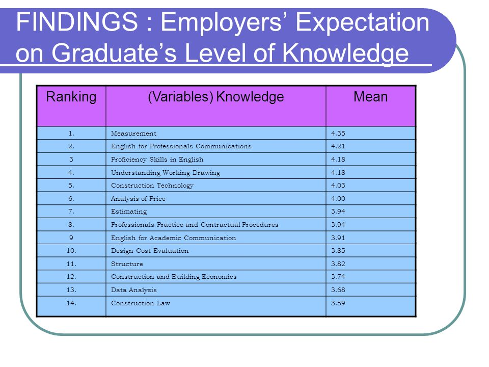 FINDINGS : Employers' Expectation on Graduate's Level of Knowledge