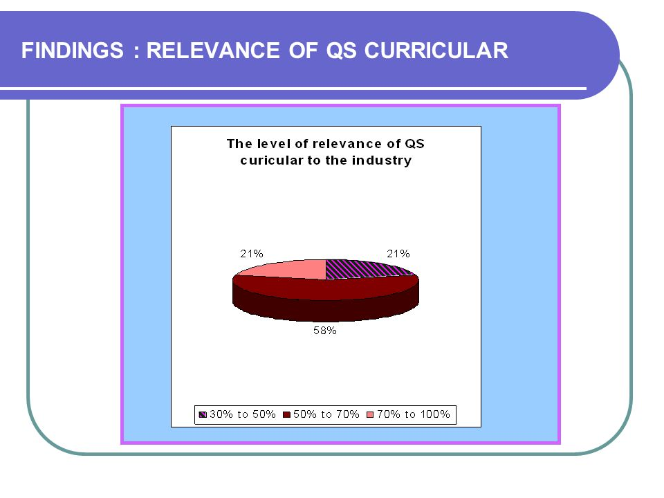 FINDINGS : RELEVANCE OF QS CURRICULAR
