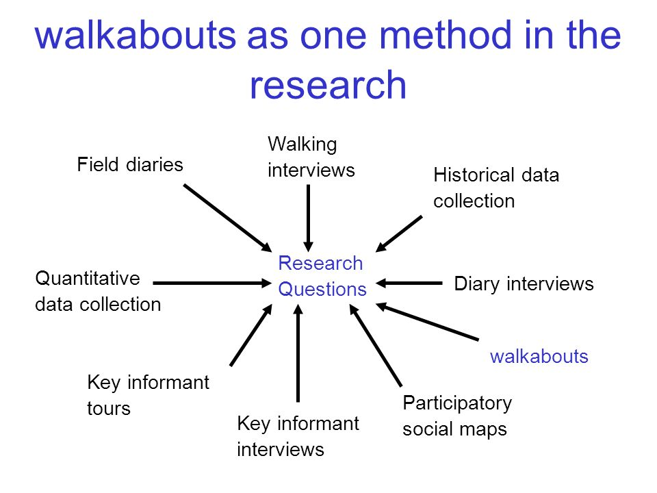 walkabouts as one method in the research