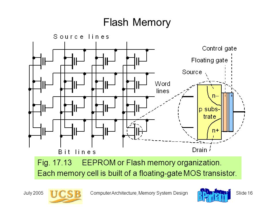 memory in architecture In this paper, we propose a qos-enabled memory architecture for cmp platforms  that addresses this problem the qos-enabled memory.