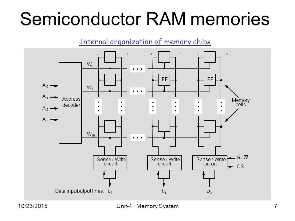 Semiconductor Ram Memories on Memory Address Decoder Circuit