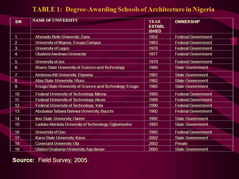 TABLE 1: Degree-Awarding Schools of Architecture in Nigeria
