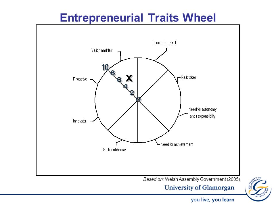 Entrepreneurial Traits Wheel
