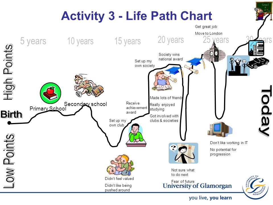 Activity 3 - Life Path Chart