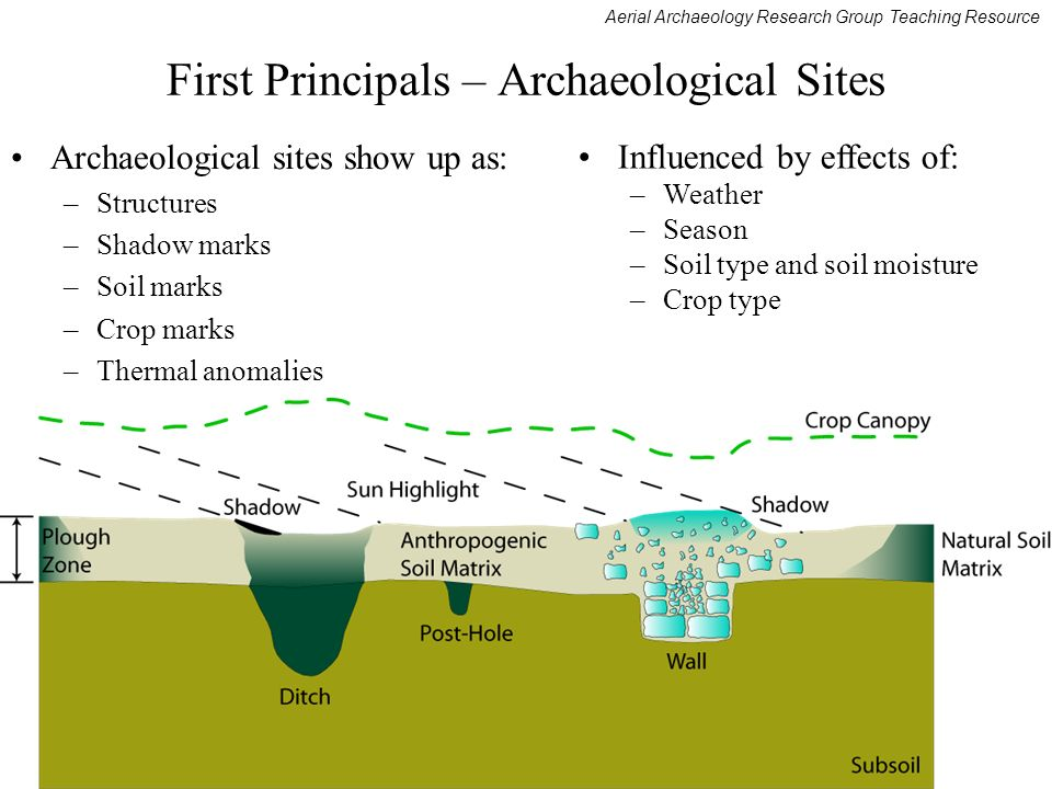 First Principals – Archaeological Sites
