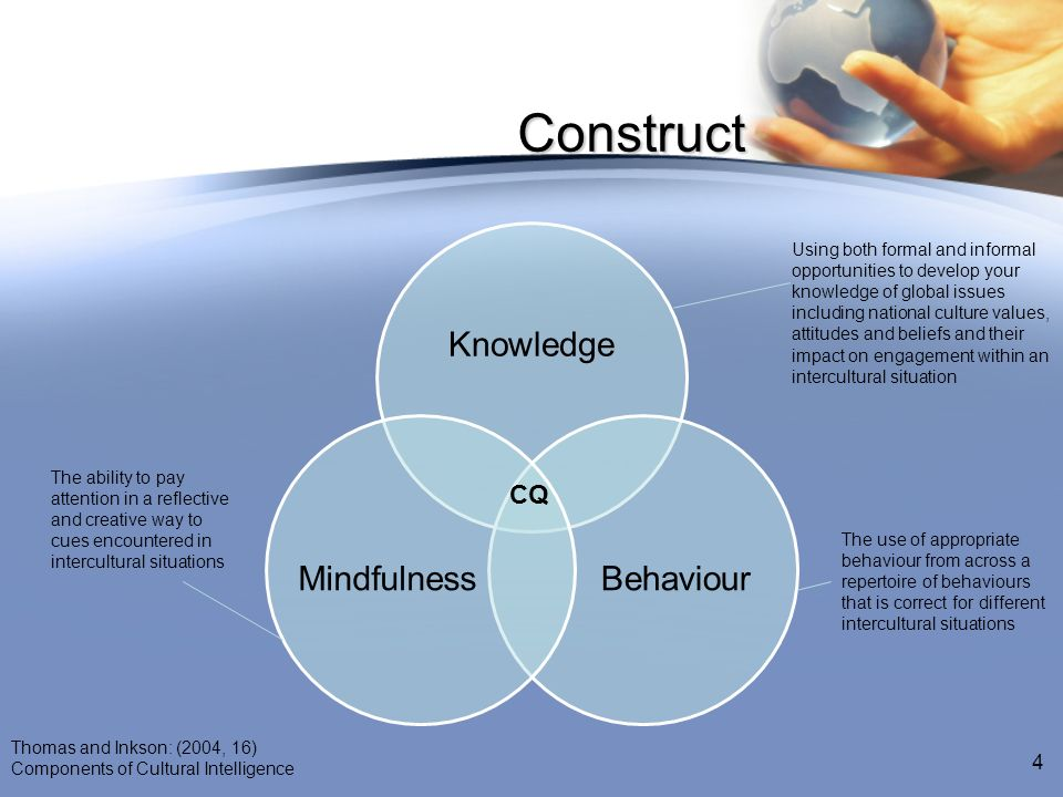 Construct Knowledge. Behaviour. Mindfulness.