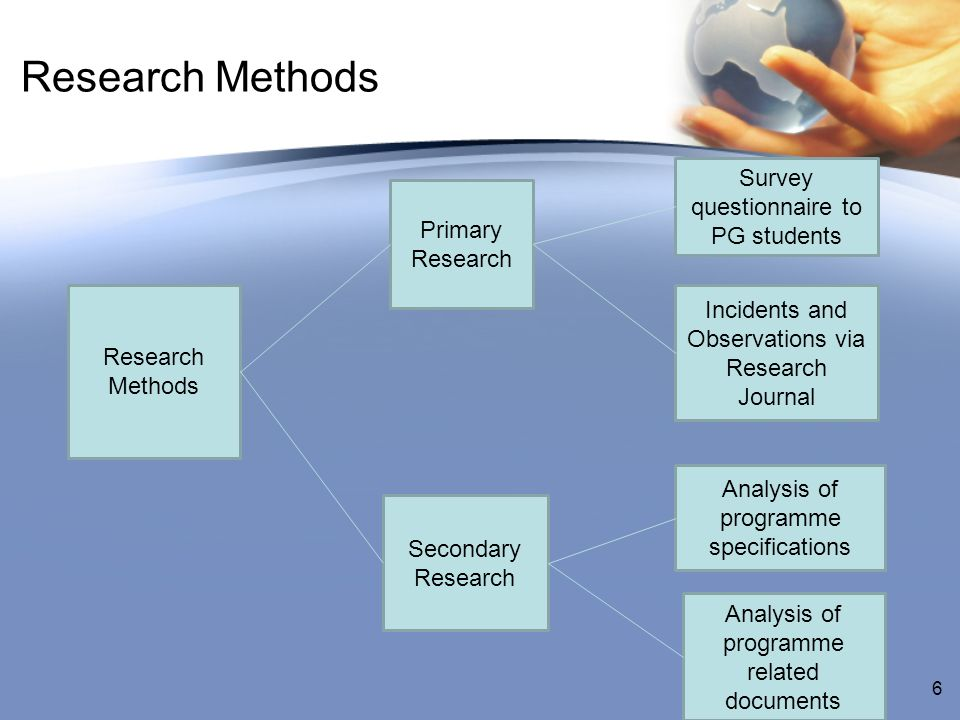 Research Methods Survey questionnaire to PG students Primary Research