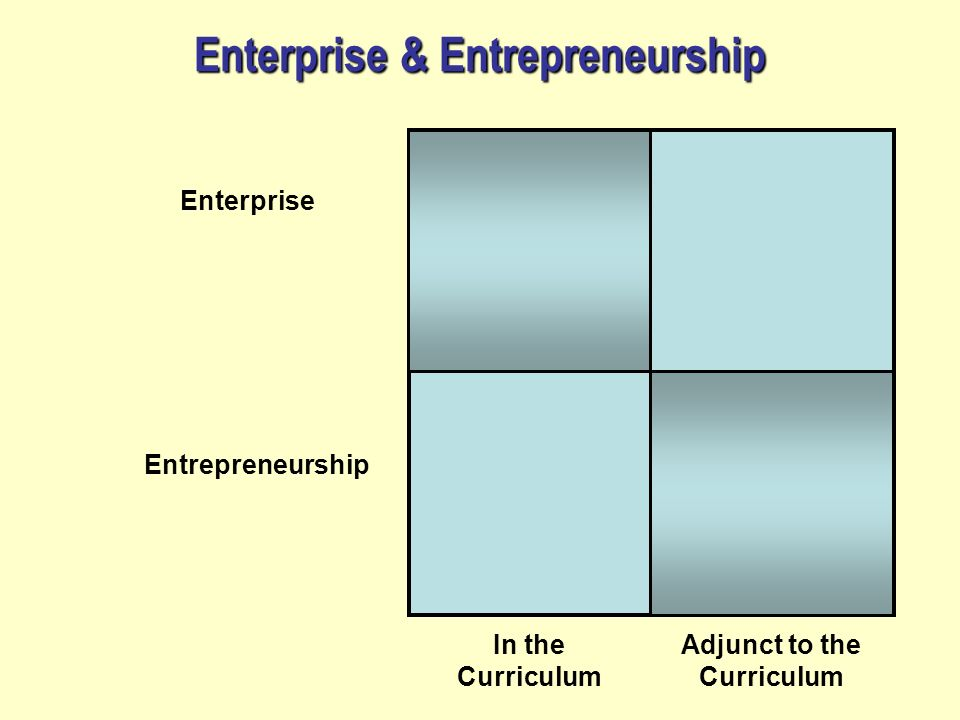 Enterprise & Entrepreneurship