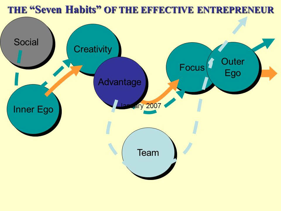 THE Seven Habits OF THE EFFECTIVE ENTREPRENEUR