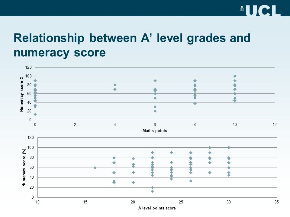 Relationship between A' level grades and numeracy score