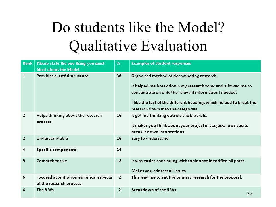 Do students like the Model Qualitative Evaluation
