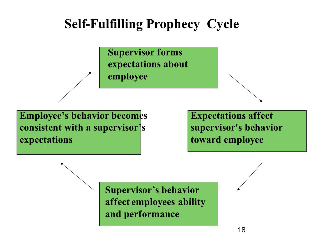 what is self fulfilling prophecy and Looking for sentences with 'self-fulfilling prophecy' here are some examples.