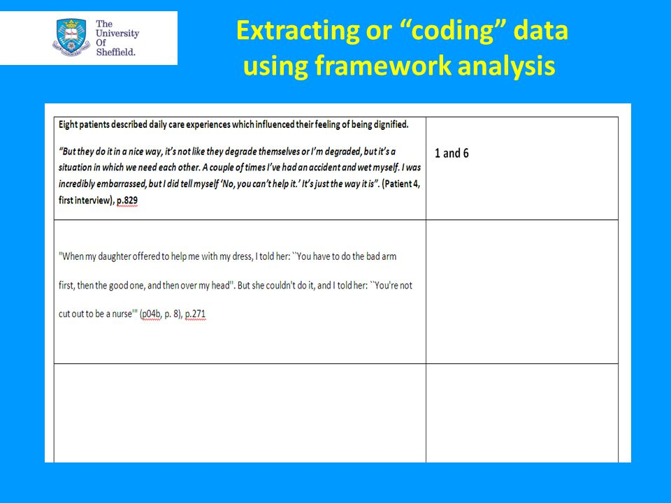 Extracting or coding data using framework analysis