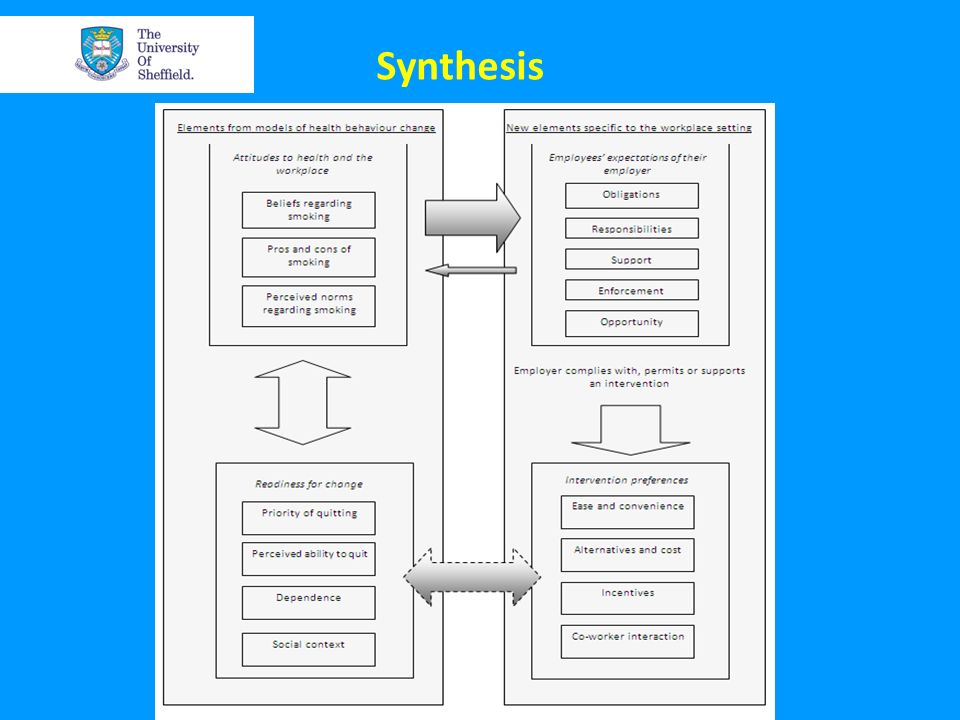 Synthesis The result might be a new theory