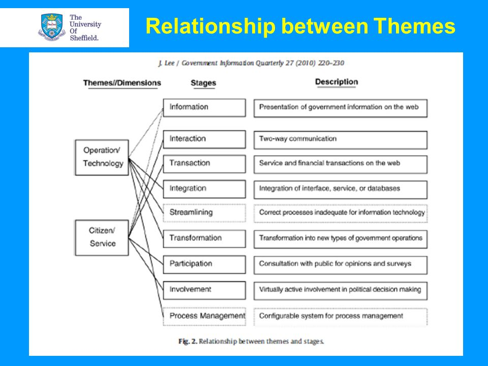Relationship between Themes