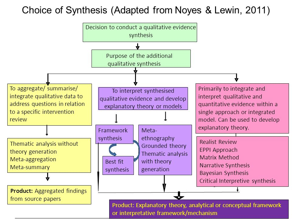Choice of Synthesis (Adapted from Noyes & Lewin, 2011)