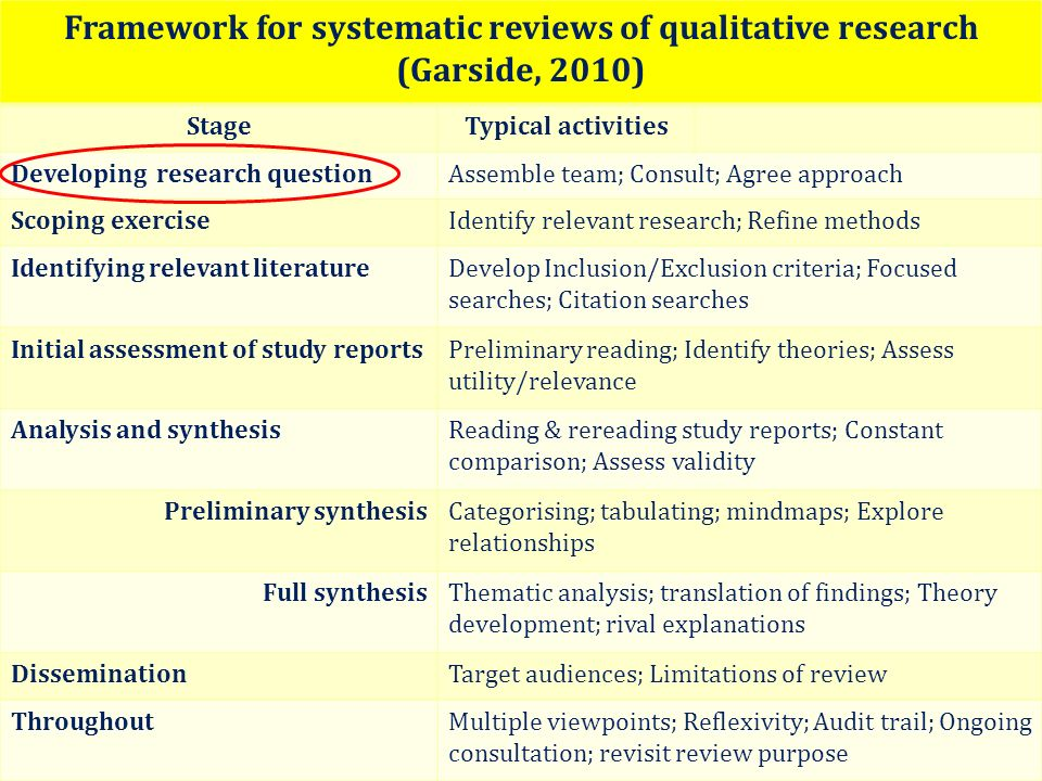 Framework for systematic reviews of qualitative research (Garside, 2010)