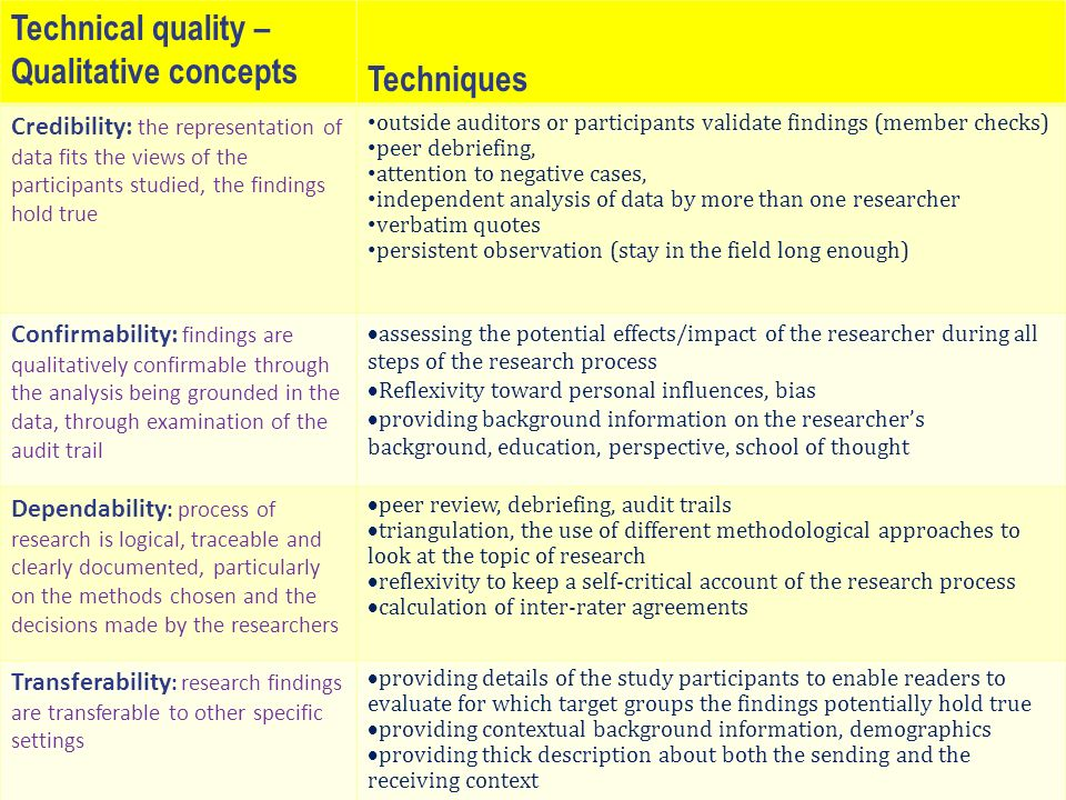 Quality appraisal: Basic criteria