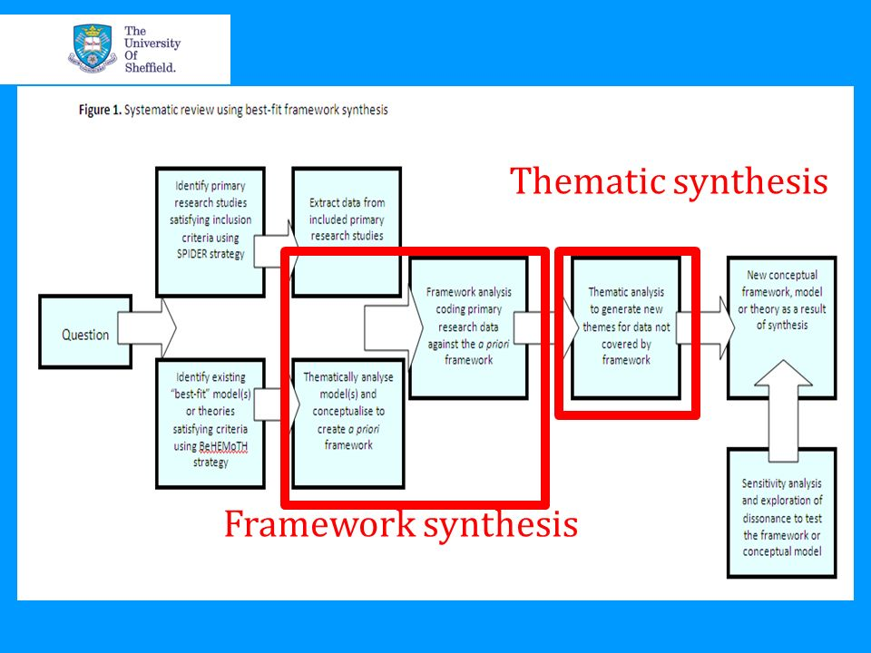 Thematic synthesis Framework synthesis