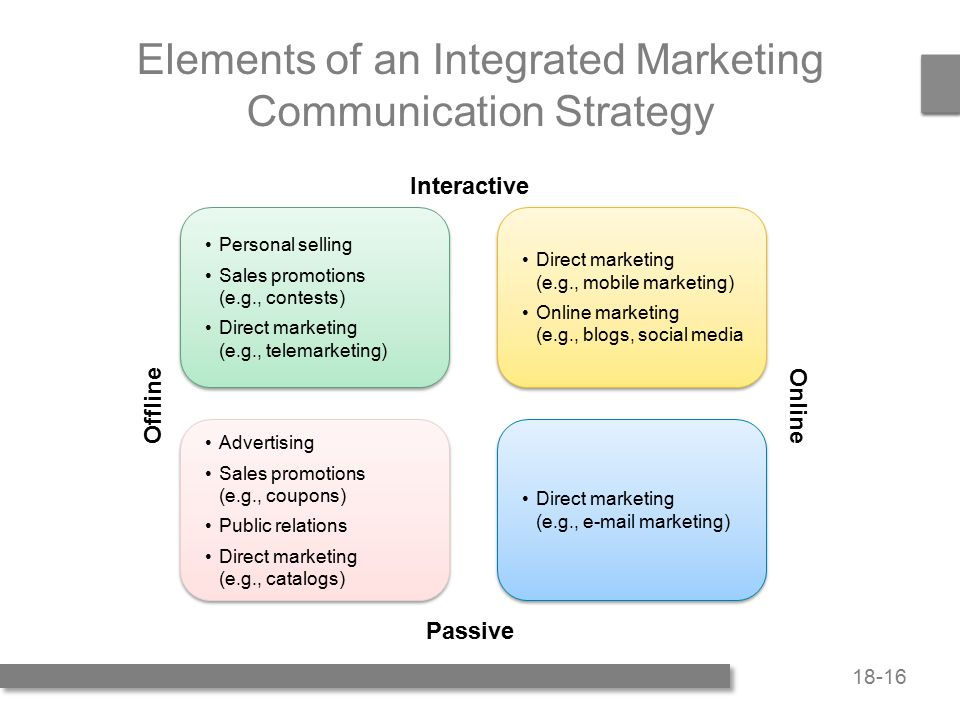 8 Major Elements of Marketing Communication & IMC