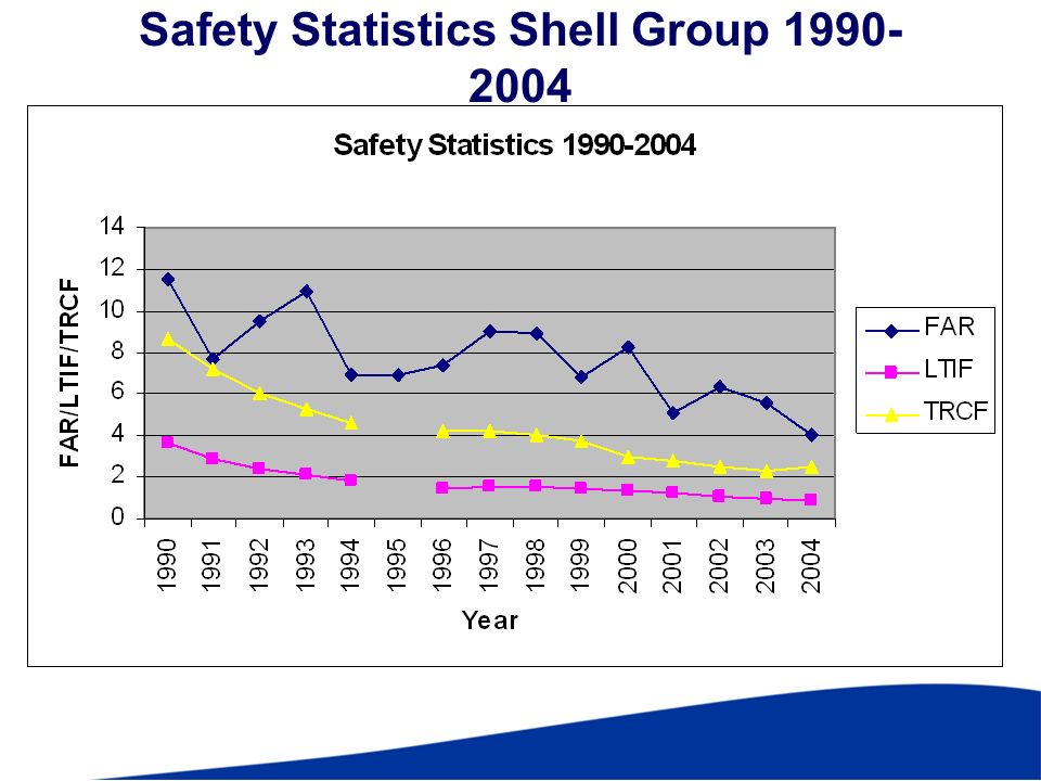 Safety Statistics Shell Group 1990-2004
