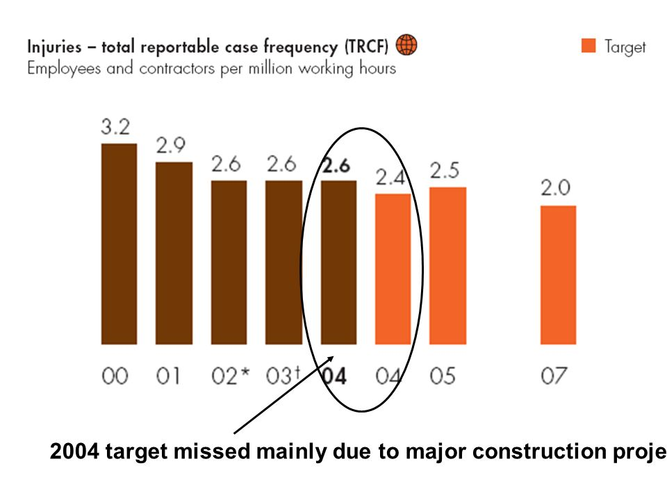 2004 target missed mainly due to major construction projects