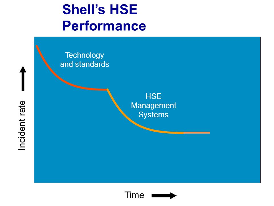 Shell's HSE Performance