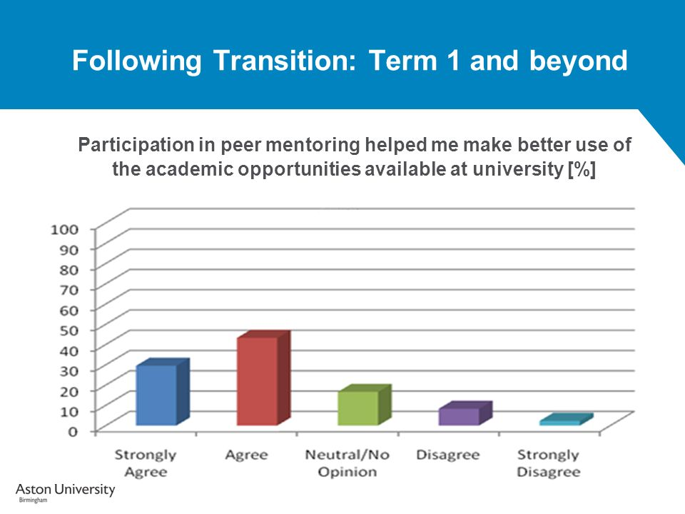 Following Transition: Term 1 and beyond