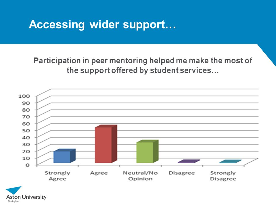 Accessing wider support…