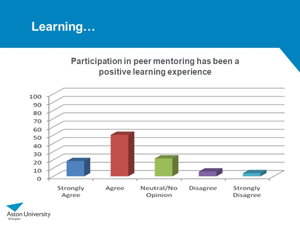 Learning… Participation in peer mentoring has been a