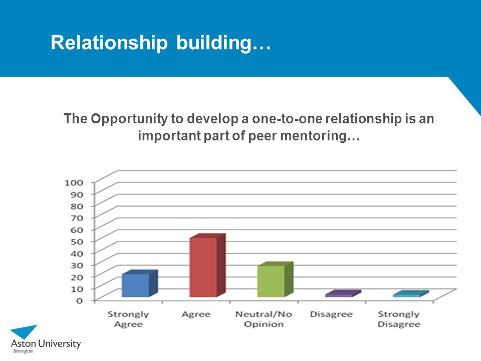Relationship building…