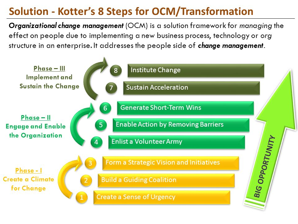 explain steps in organizational changes process The higher in the organization the leader of the change process, the better  chance the effort has of succeeding if the owners of the change.