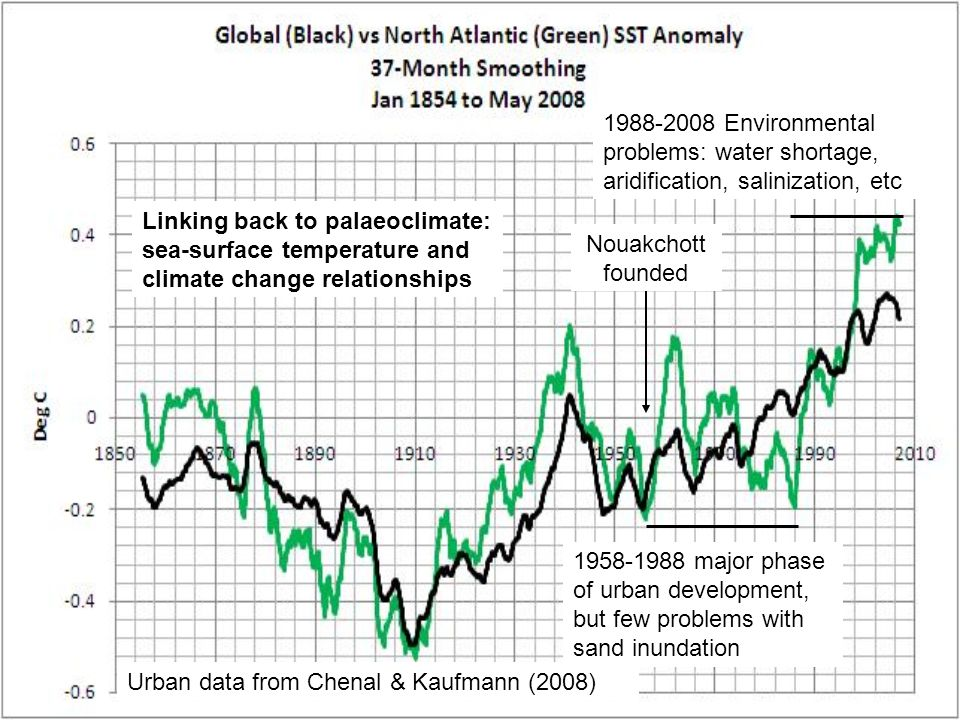 1988-2008 Environmental problems: water shortage, aridification, salinization, etc