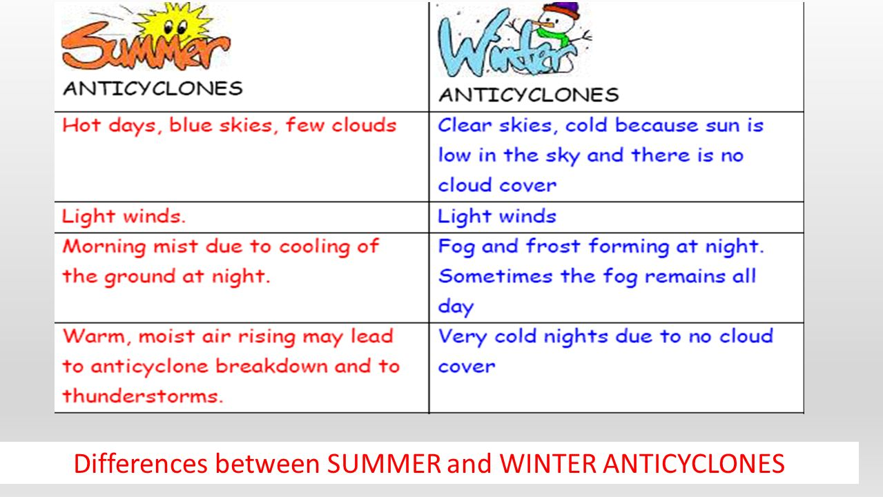 difference between summer and winter seasons Here's what the difference is for vancouver, canada, from wikipedia in this city  summer begins late in june and ends early in september winter begins late in  december  what is different in the winter and summer seasons.