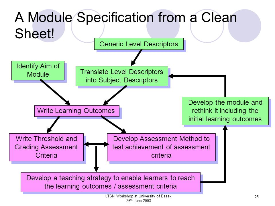 A Module Specification from a Clean Sheet!