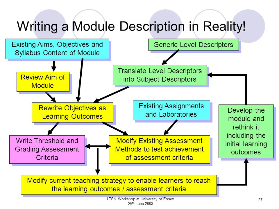 Writing a Module Description in Reality!