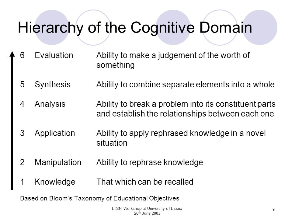 Hierarchy of the Cognitive Domain