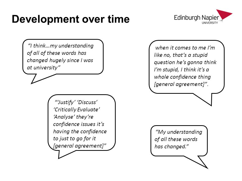 Development over time I think…my understanding of all of these words has changed hugely since I was at university