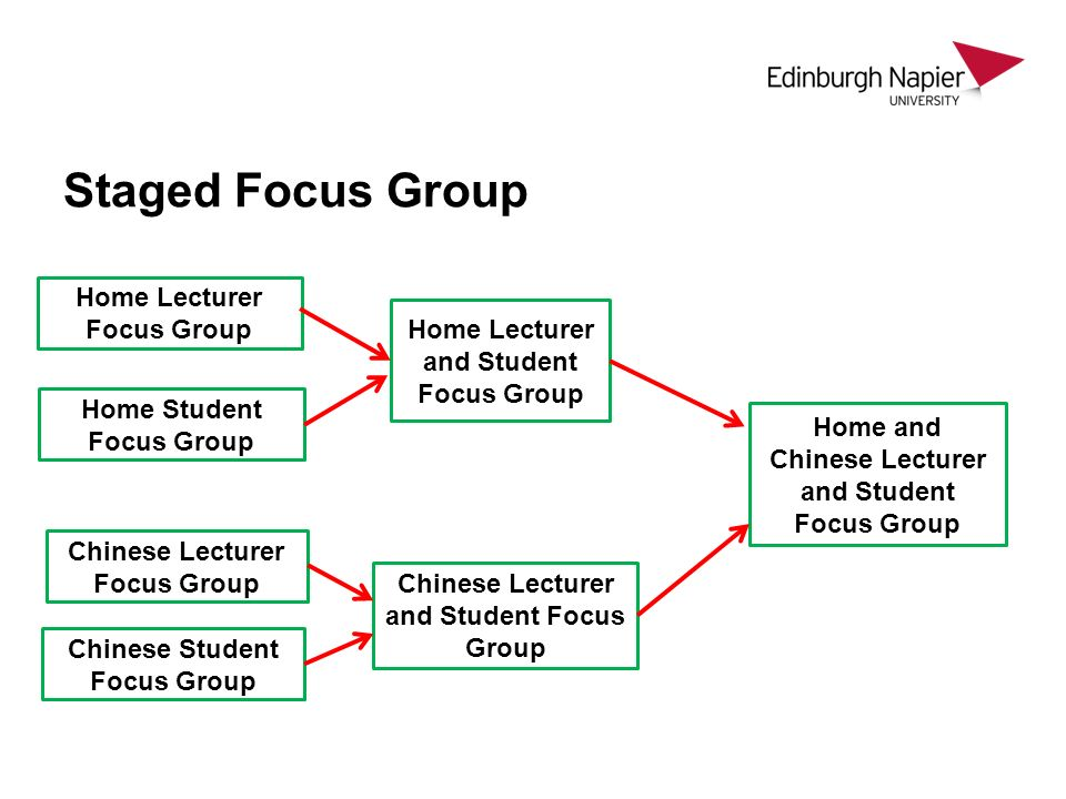 Staged Focus Group Home Lecturer Focus Group