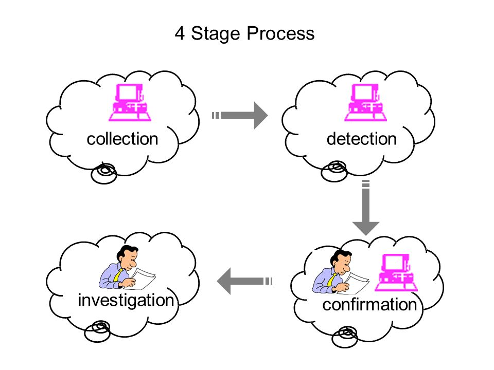 4 Stage Process collection detection confirmation investigation