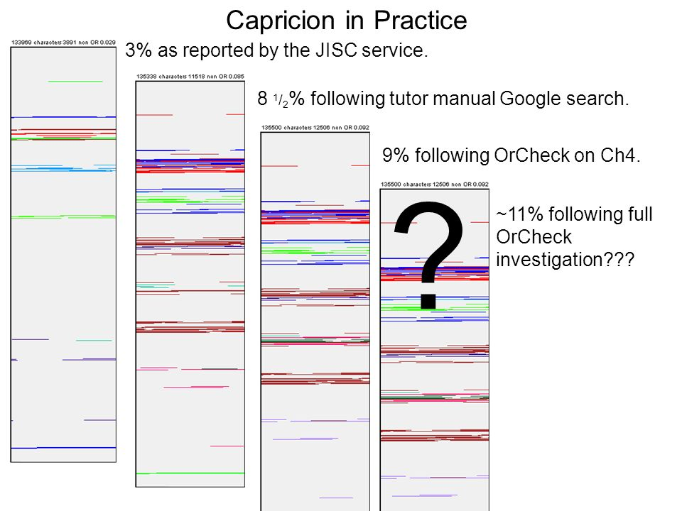 Capricion in Practice 3% as reported by the JISC service.